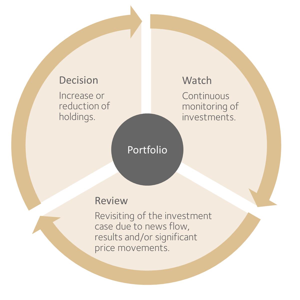 Scheme: Evaluation Process