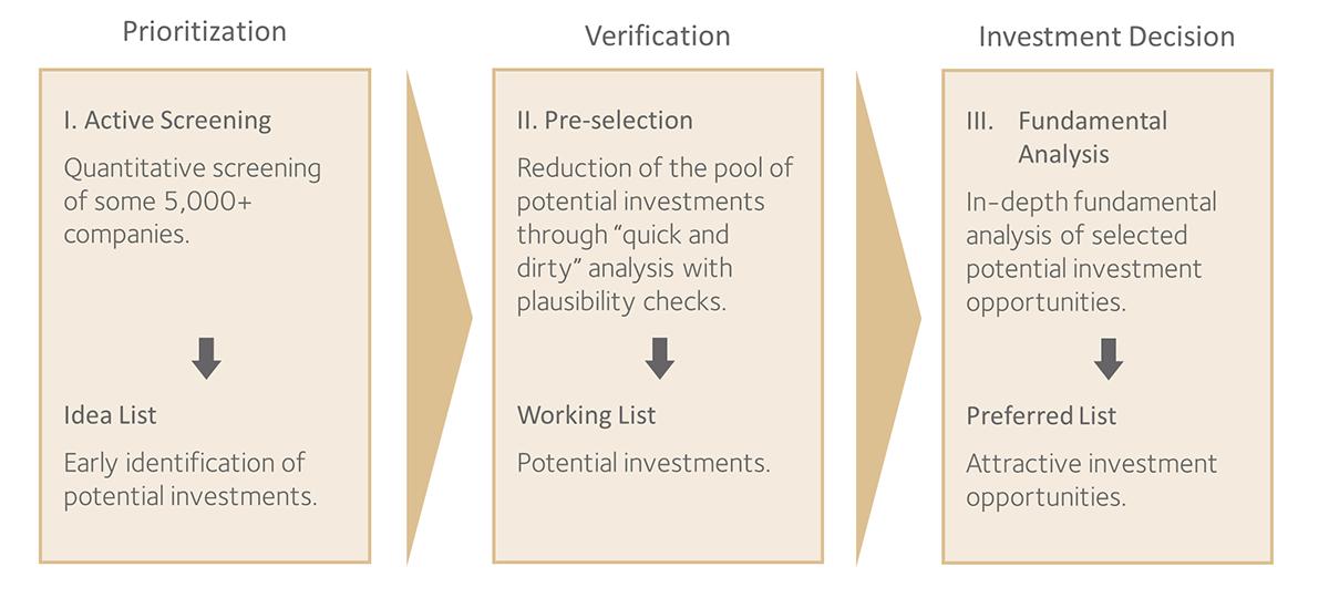 Scheme: Selection Process