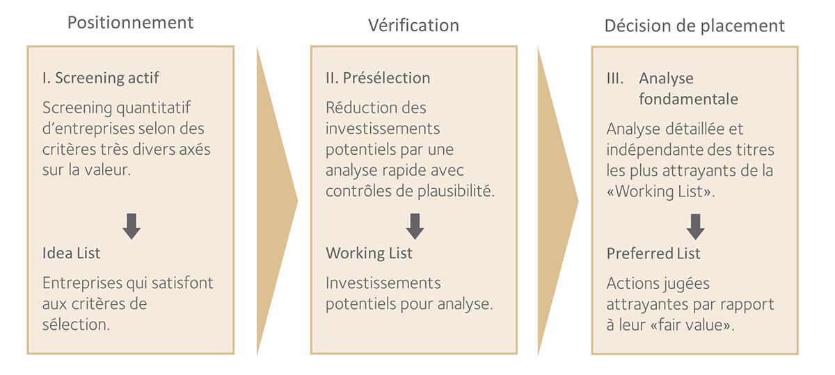 Schéma: Processus de sélection